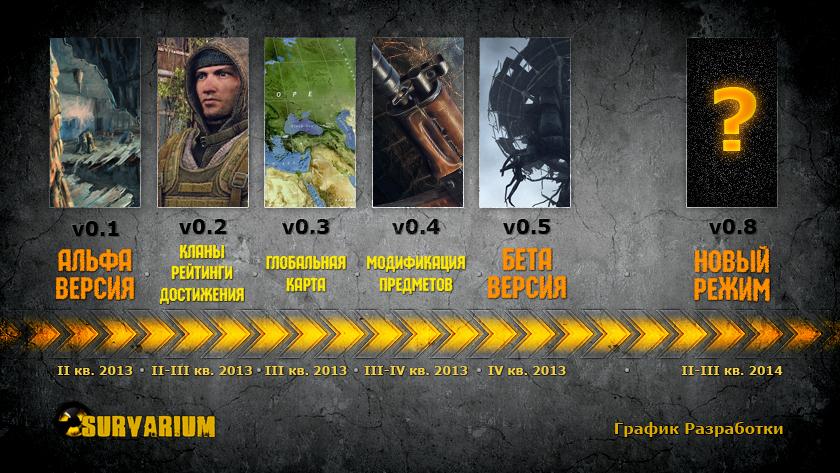survarium-timeline-ru